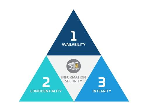 Info Security-01