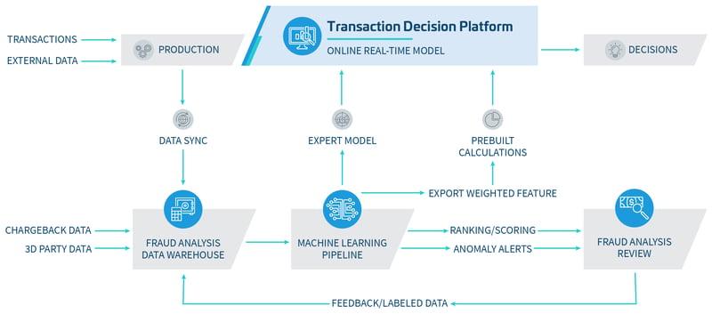 Infographic_Transaction-Decision-Platform-01-01