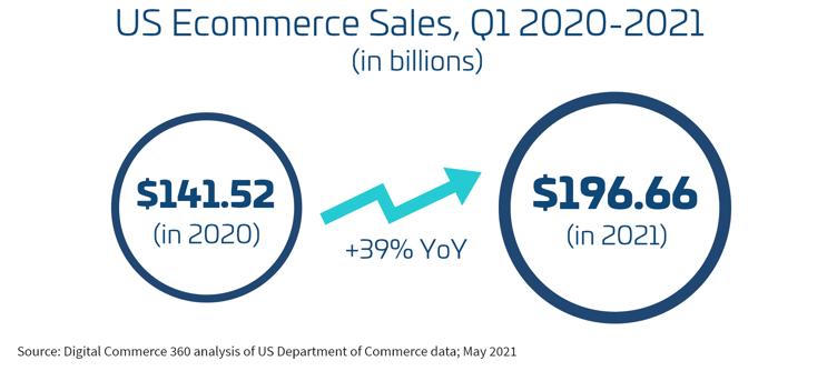 US-ecommerce-growth-q1-2021